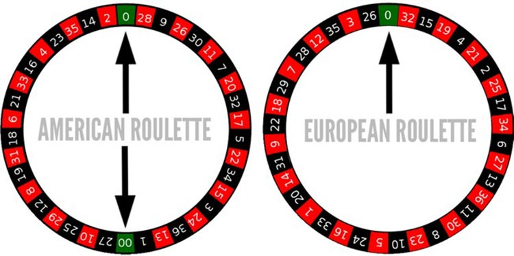 Amerikanisches Roulette Strategie - 97518