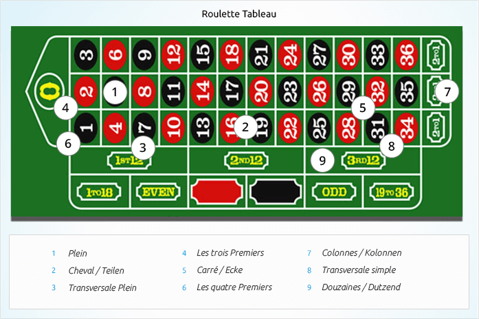 Roulette System Software - 39392