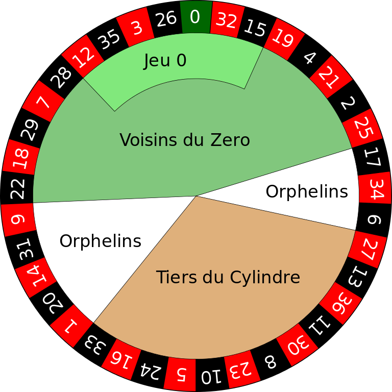 Roulette Orphelins Number - 30701