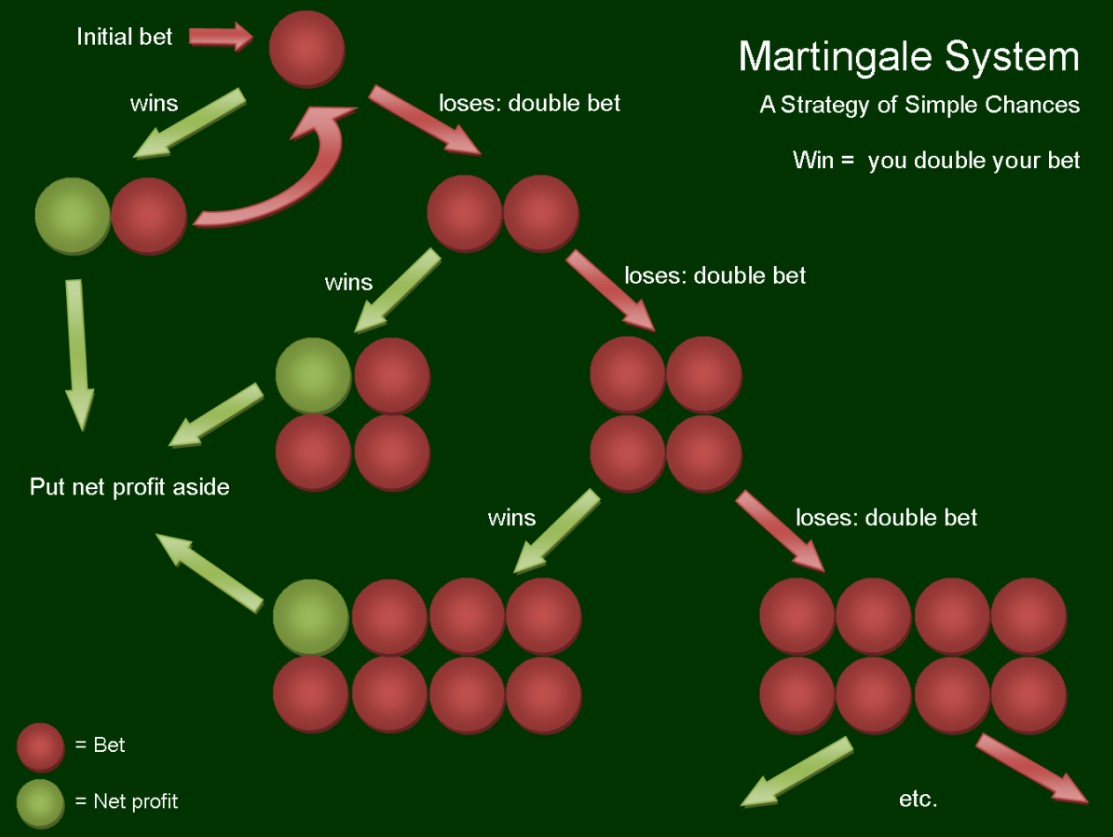 Martingale System Tipps - 64280