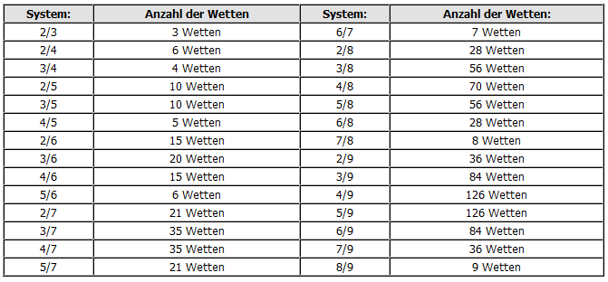 Sportwetten Strategie System - 22077